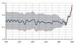 800px-Global_temperature_1ka.png